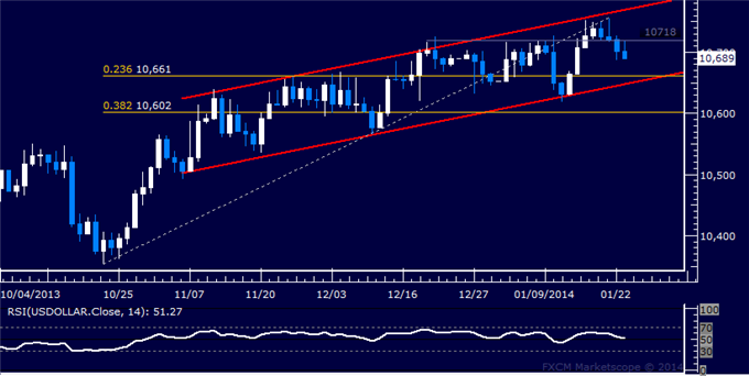 dailyclassics_us_dollar_index_body_Picture_3.png, Forex: US Dollar Technical Analysis  Channel Support in Focus