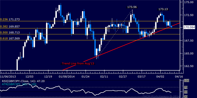 dailyclassics_gbp-jpy_body_Picture_11.png, GBP/JPY Technical Analysis  Critical Trend Line Under Fire