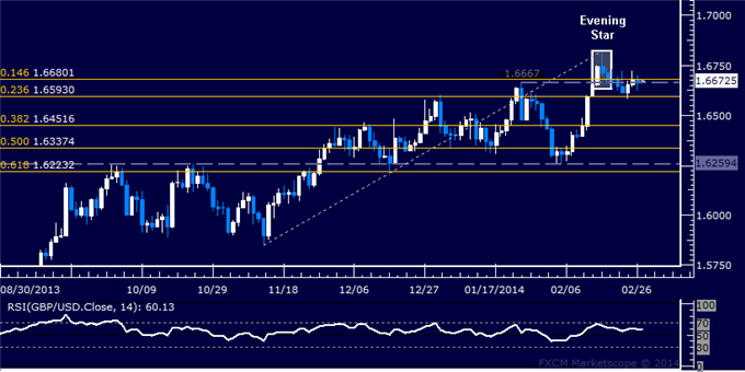 dailyclassics_gbp-usd_body_Picture_12.png, Forex: GBP/USD Technical Analysis  Topping Confirmation Pending