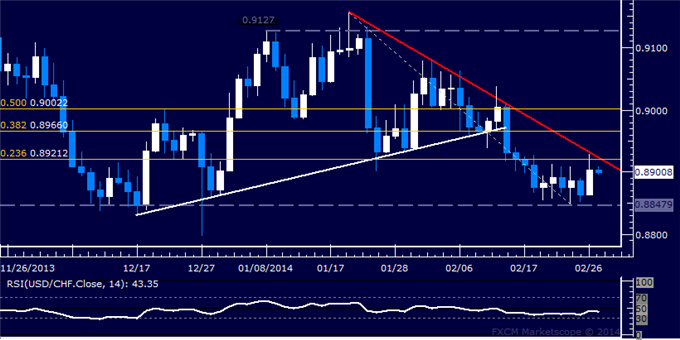 dailyclassics_usd-chf_body_Picture_11.png, Forex: USD/CHF Technical Analysis  Key Trend Line in Focus