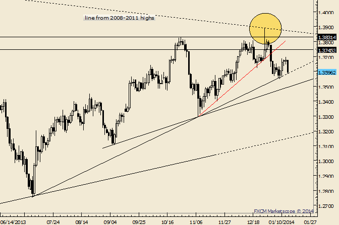 eliottWaves_eur-usd_1_body_Picture_10.png, EUR/USD Sitting on Trendline Support ahead of CPI