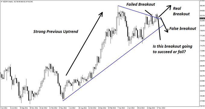 A_NZDJPY_Breakout_with_Phenomenal_Profit_Potential_body_GuestCommentary_KayeLee_November22A_1.png, A NZD/JPY Breakout with Phenomenal Profit Potential