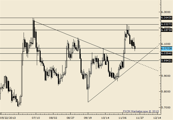 AUDUSD_NZDUSD_Breakdown_Trading_Tactics_body_Picture_3.png, AUD/USD and NZD/USD Breakdown; Here are Trading Tactics