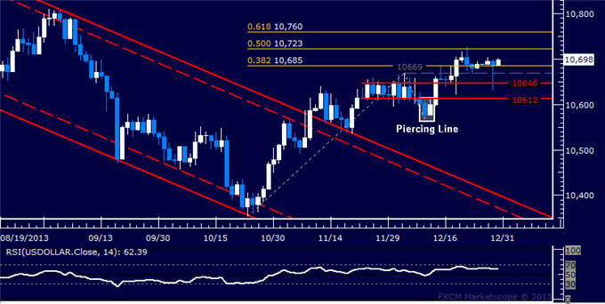 Forex_US_Dollar_Spike_Fails_to_Yield_Breakout_from_Familiar_Range_body_Picture_5.png, US Dollar Spike Fails to Yield Breakout from Familiar Range