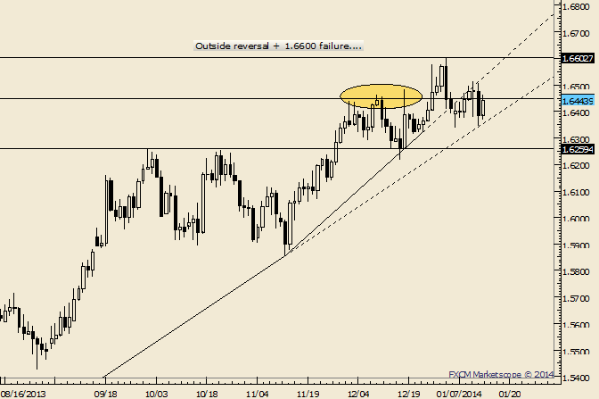 eliottWaves_gbp-usd_body_Picture_9.png, GBP/USD Rebounds but Has Trouble Before 1.6500Again
