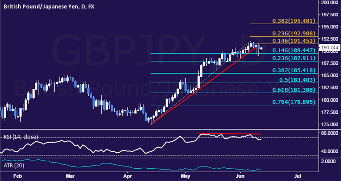 GBP/JPY Technical Analysis: Short Position Now in Play