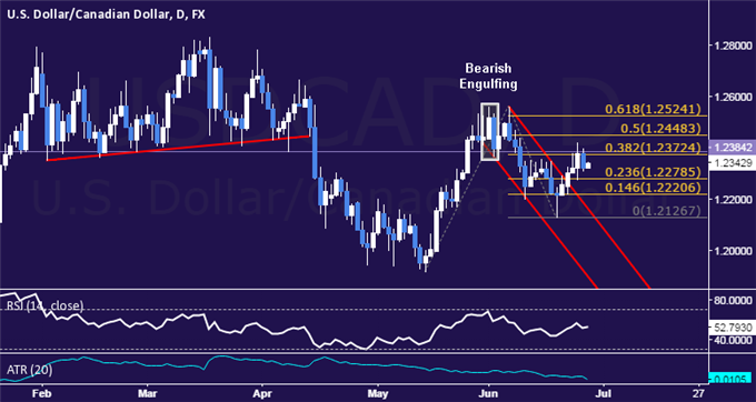 USD/CAD Technical Analysis: Rally Rejected at Resistance
