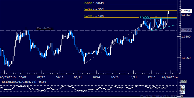 dailyclassics_usd-cad_body_Picture_12.png, Forex: USD/CAD Technical Analysis  Triangle Formation Validated