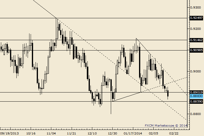 eliottWaves_usd-chf_body_Picture_4.png, USD/CHF .8860 is Final Possible Support  Before New Lows