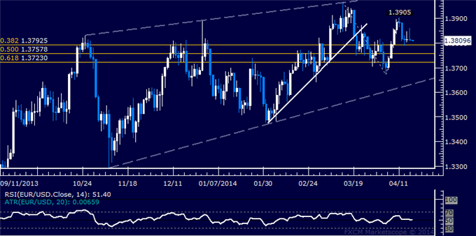 dailyclassics_eur-usd_body_Picture_12.png, EUR/USD Technical Analysis  Indecision Continues Near 1.38