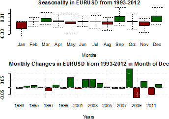 forex_forecast_euro_to_dollar_likely_to_appreciate_body_Picture_7.png, Forex Crowds Are Extremely Short Euro - Why Might it Rally Further?