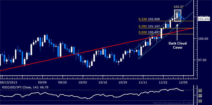 dailyclassics_usd-jpy_body_Picture_12.png, Forex: USD/JPY Technical Analysis  All Eyes on 102.00 Mark