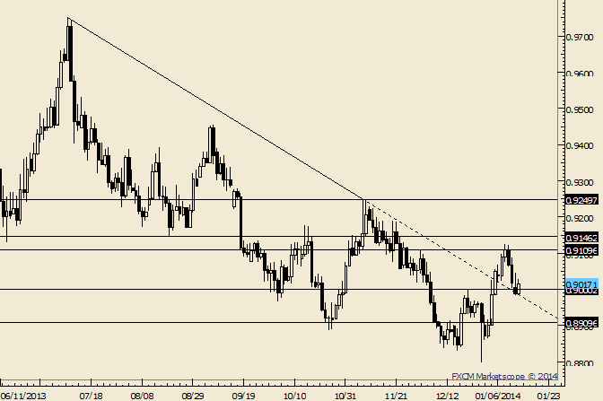 eliottWaves_usd-chf_body_Picture_4.png, USD/CHF Holding Top of .8910-.9000 Support Zone