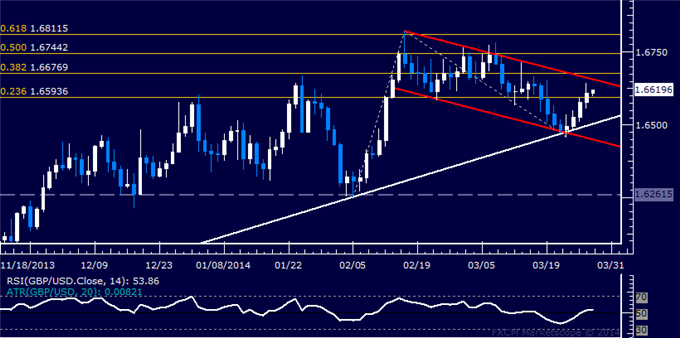 dailyclassics_gbp-usd_body_Picture_12.png, Forex: GBP/USD Technical Analysis  Channel Resistance Key Ahead