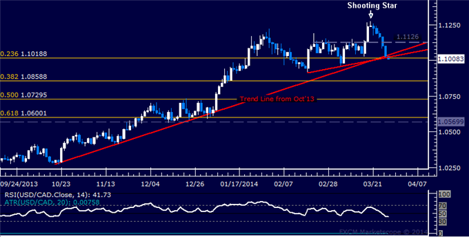 dailyclassics_usd-cad_body_Picture_12.png, Forex: USD/CAD Technical Analysis  5-Month Trend Line at Risk