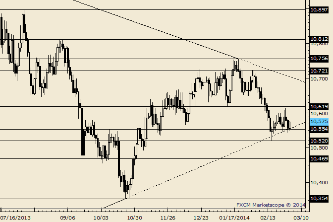 eliottWaves_us_dollar_index_body_Picture_1.png, USDOLLAR 10554 Still Holding as Support