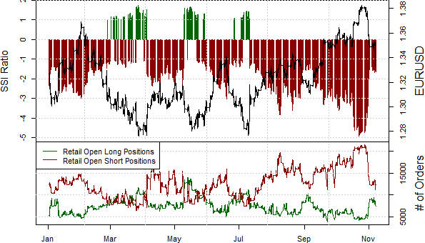 ssi_eur-usd_body_Picture_14.png, Euro Likely Set Important Bottom as Crowds Give up Post-ECB
