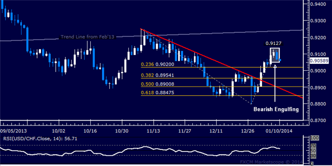 dailyclassics_usd-chf_body_Picture_11.png, Forex: USD/CHF Technical Analysis  Candles Signaling Pullback