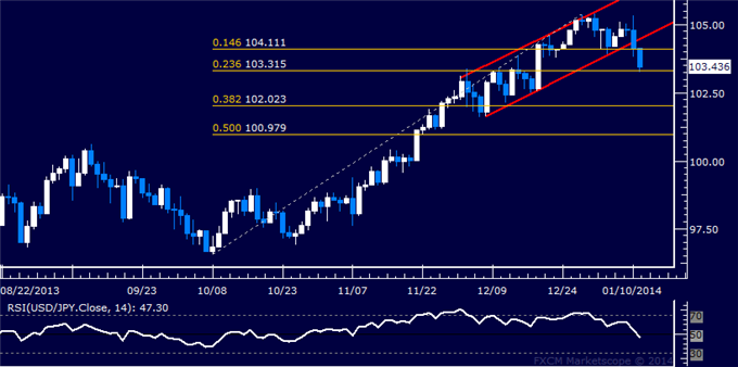 dailyclassics_usd-jpy_body_Picture_10.png, Forex: USD/JPY Technical Analysis  Testing Support Sub-104.00