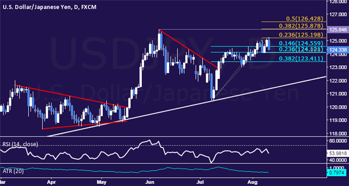 USD/JPY Technical Analysis: Rally Stalls Above 125.00 Mark