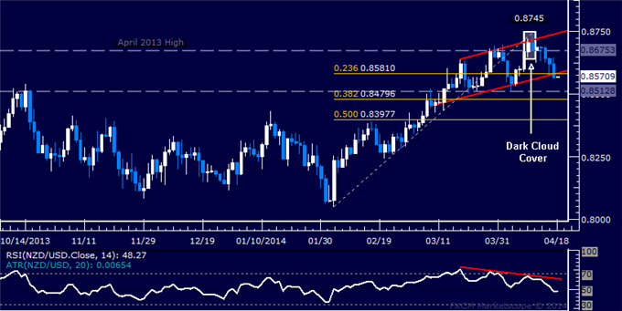 dailyclassics_nzd-usd_body_Picture_11.png, NZD/USD Technical Analysis  Passing on Short Trade Setup
