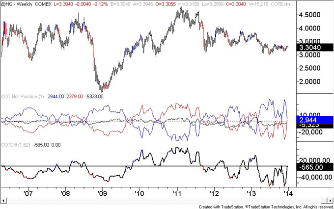 US_Dollar_Speculators_Flip_To_a_Net_Short_Trading_Position_body_copper.png, US Dollar Speculators (COT) Flip To a Net Short Trading Position