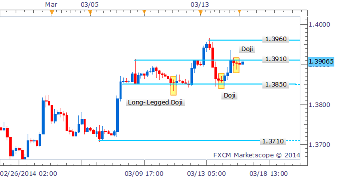 Forex-Strategy-EURUSD-Doji-Suggests-Fading-Momentum-At-13900_body_Picture_1.png, Forex Strategy - EUR/USD Doji Suggests Fading Momentum At 1.3900