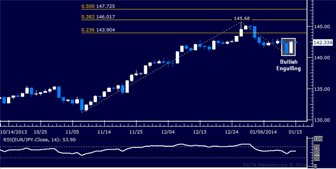 dailyclassics_eur-jpy_body_Picture_12.png, Forex: EUR/JPY Technical Analysis  Support Found Above 140.00