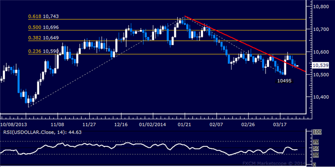 dailyclassics_us_dollar_index_body_Picture_12.png, Forex: US Dollar Technical Analysis  2-Month Trend Line Under Fire