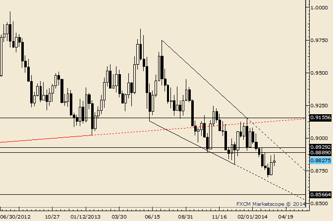 eliottWaves_usd-chf_body_Picture_4.png, USD/CHF Response at .8800 is a Good Sign for Bulls