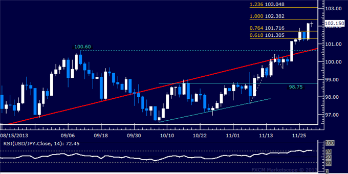dailyclassics_usd-jpy_body_Picture_4.png, Forex: USD/JPY Technical Analysis  Yen Slumps to 6-Month Low
