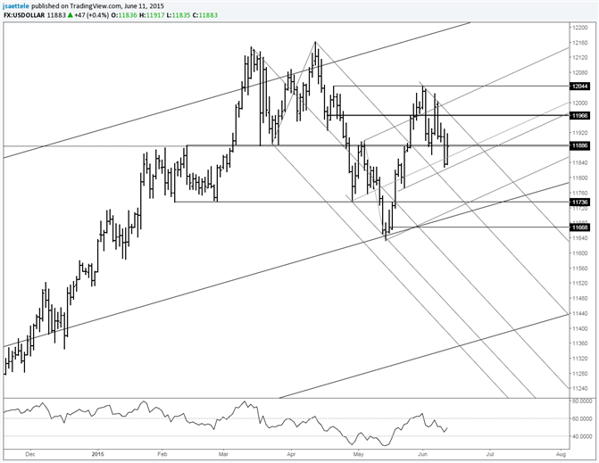 USDOLLAR Searching for Direction
