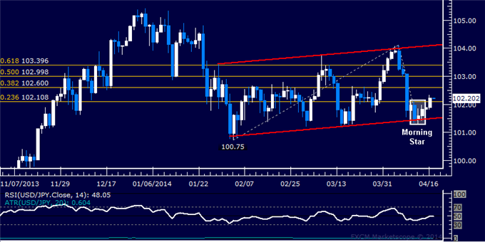 dailyclassics_usd-jpy_body_Picture_11.png, USD/JPY Technical Analysis  Bulls Retake 102.00 Mark Anew