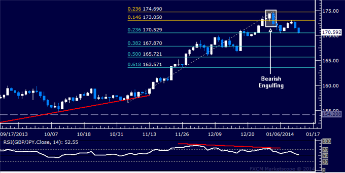 dailyclassics_gbp-jpy_body_Picture_11.png, Forex: GBP/JPY Technical Analysis  Support Above 170.00 at Risk