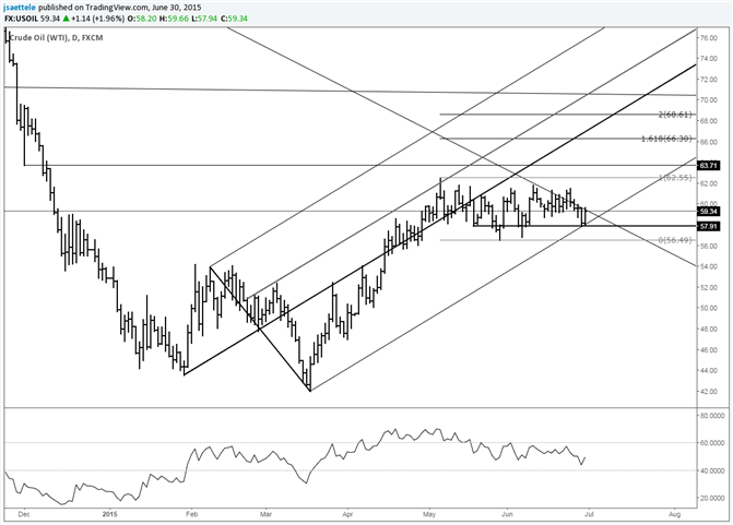 Crude Rips from Lower Parallel Support Line