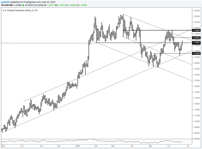 USD/CAD 10 Month Trendline Holds; Be Aware of 1.2430s