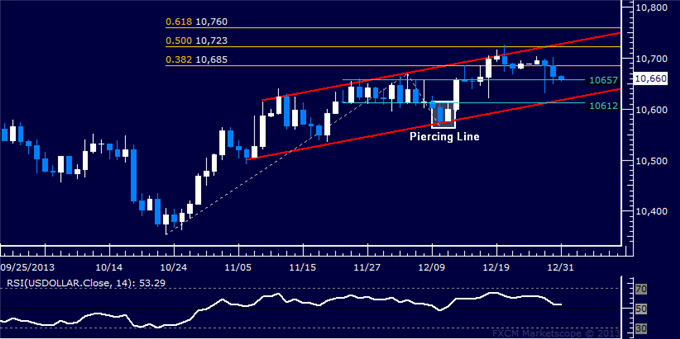 dailyclassics_us_dollar_index_body_Picture_11.png, Forex: US Dollar Technical Analysis  Trend Favors Upside Bias