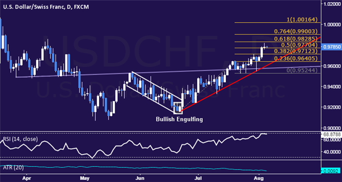 USD/CHF Technical Analysis: Prices Tap Four-Month High