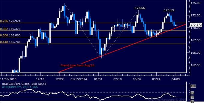 dailyclassics_gbp-jpy_body_Picture_11.png, Forex: GBP/JPY Technical Analysis  Rising Trend Support at Risk