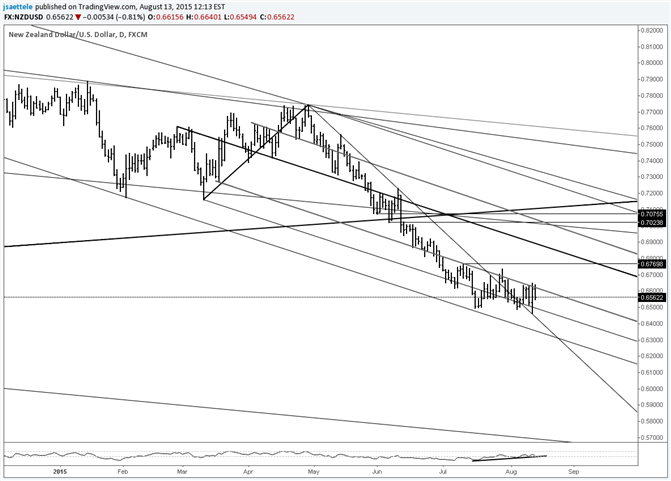 NZD/USD Old Resistance Line Provides Support