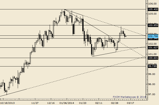 eliottWaves_usd-jpy_body_Picture_6.png, USD/JPY Drops into Support Zone