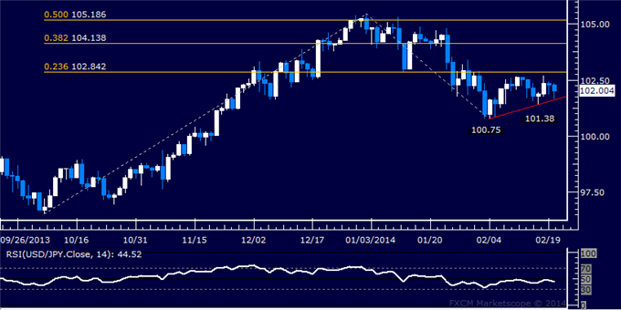 dailyclassics_usd-jpy_body_Picture_10.png, Forex: USD/JPY Technical Analysis  Triangle Setup in the Making?