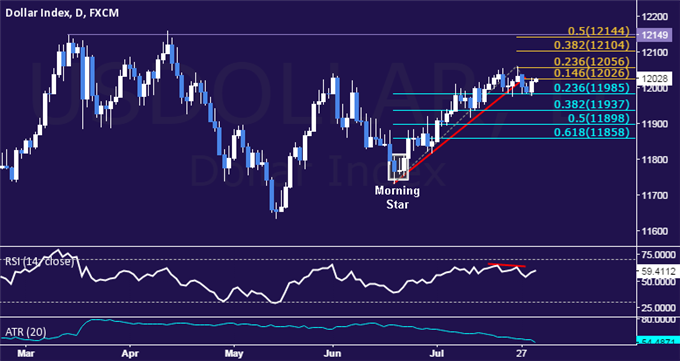 US Dollar Technical Analysis: Prices Bounce at Range Floor