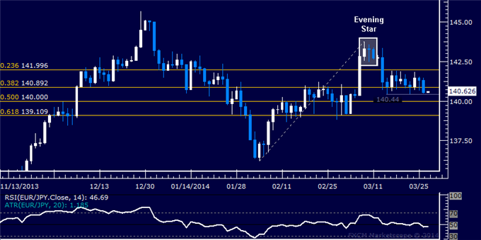 dailyclassics_eur-jpy_body_Picture_12.png, Forex: EUR/JPY Technical Analysis  Range Bottom Under Pressure