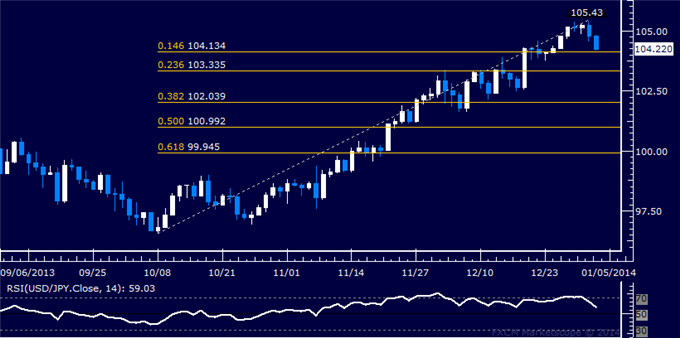 dailyclassics_usd-jpy_body_Picture_11.png, Forex: USD/JPY Technical Analysis  Rally Falters Above 105.00