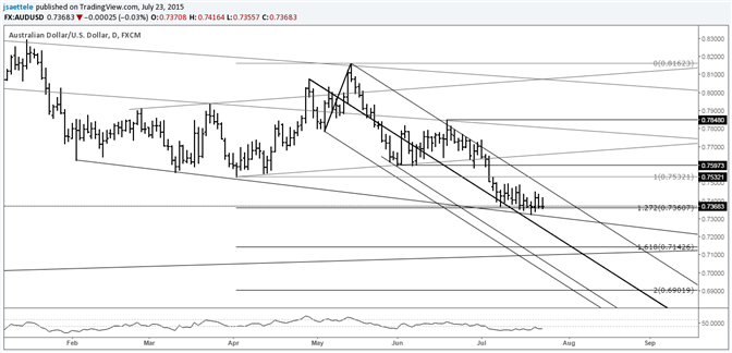 AUD/USD Consolidates Within Downtrend