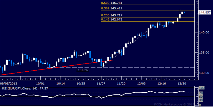 dailyclassics_eur-jpy_body_Picture_11.png, Forex: EUR/JPY Technical Analysis  Resistance Met Above 145.00
