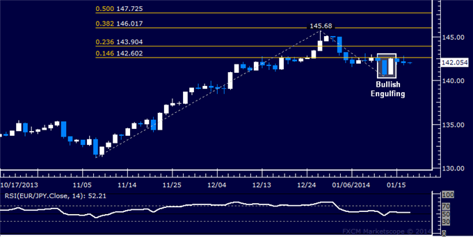 dailyclassics_eur-jpy_body_Picture_12.png, Forex: EUR/JPY Technical Analysis  Euro Bounce Stalls Sub-143.00