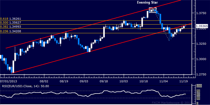 dailyclassics_eur-usd_body_Picture_12.png, Forex: EUR/USD Technical Analysis  Testing Trend-Setting Levels