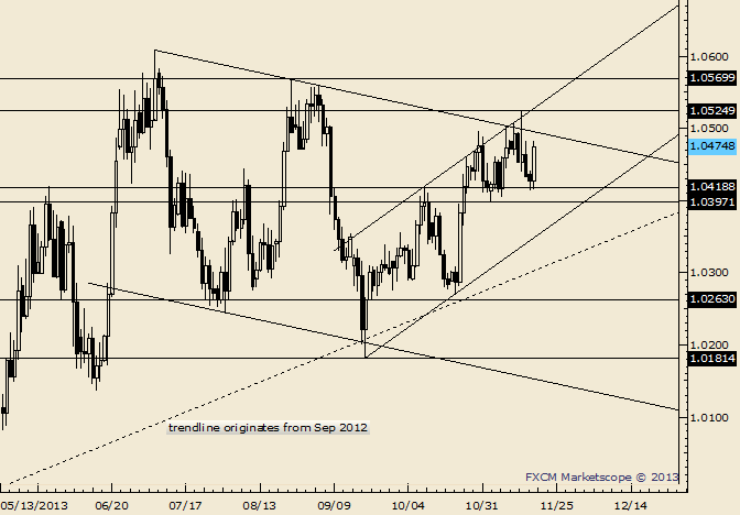 eliottWaves_usd-cad_body_Picture_5.png, USD/CAD Holds Important 1.0400 Level
